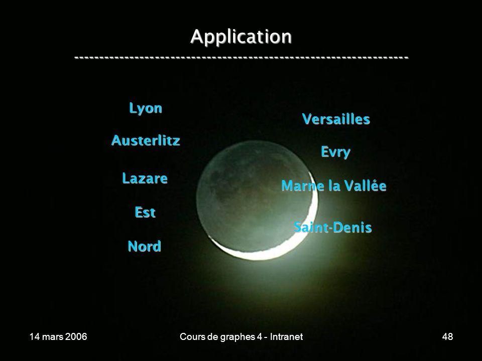14 mars 2006Cours de graphes 4 - Intranet48 Application ----------------------------------------------------------------- Lyon Austerlitz Lazare Est N
