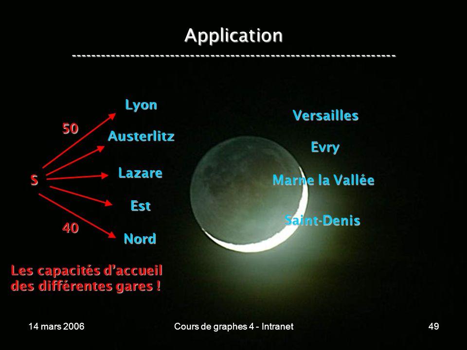 14 mars 2006Cours de graphes 4 - Intranet49 Application ----------------------------------------------------------------- Lyon Austerlitz Lazare Est N