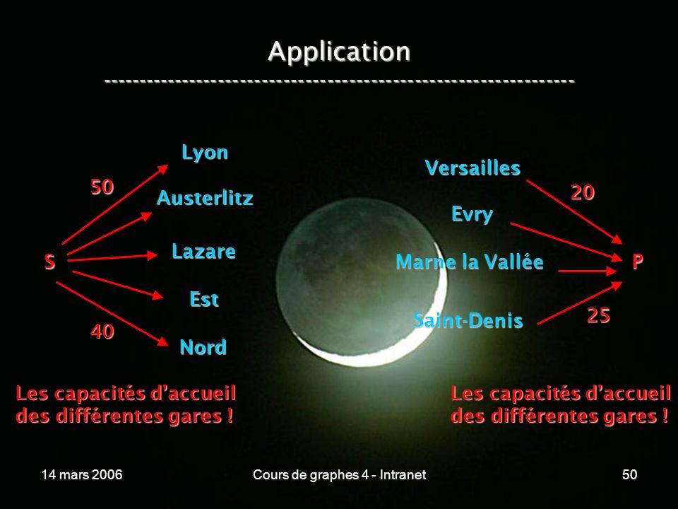 14 mars 2006Cours de graphes 4 - Intranet50 Application ----------------------------------------------------------------- Lyon Austerlitz Lazare Est N