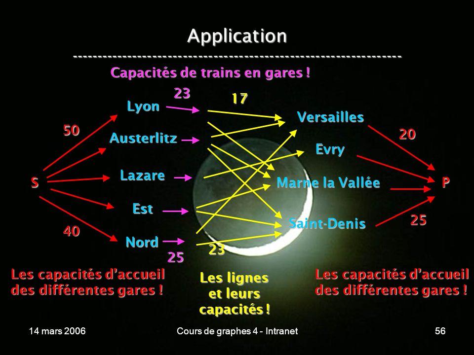 14 mars 2006Cours de graphes 4 - Intranet56 Application ----------------------------------------------------------------- Lyon Austerlitz Lazare Est N