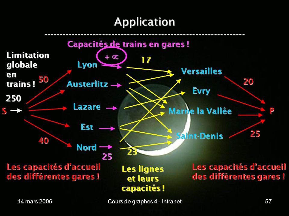 14 mars 2006Cours de graphes 4 - Intranet57 Application ----------------------------------------------------------------- Lyon Austerlitz Lazare Est N