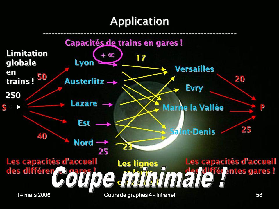 14 mars 2006Cours de graphes 4 - Intranet58 Application ----------------------------------------------------------------- Lyon Austerlitz Lazare Est N