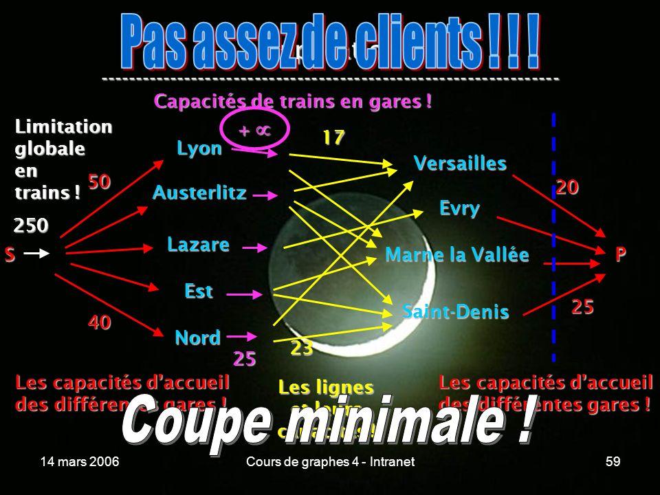 14 mars 2006Cours de graphes 4 - Intranet59 Application ----------------------------------------------------------------- Lyon Austerlitz Lazare Est N