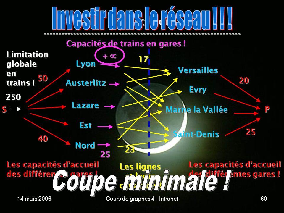 14 mars 2006Cours de graphes 4 - Intranet60 Application ----------------------------------------------------------------- Lyon Austerlitz Lazare Est N
