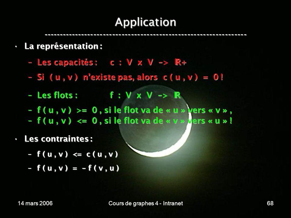 14 mars 2006Cours de graphes 4 - Intranet68 Application ----------------------------------------------------------------- La représentation :La représ