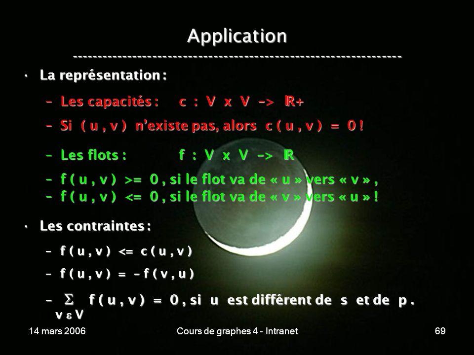 14 mars 2006Cours de graphes 4 - Intranet69 Application ----------------------------------------------------------------- La représentation :La représ