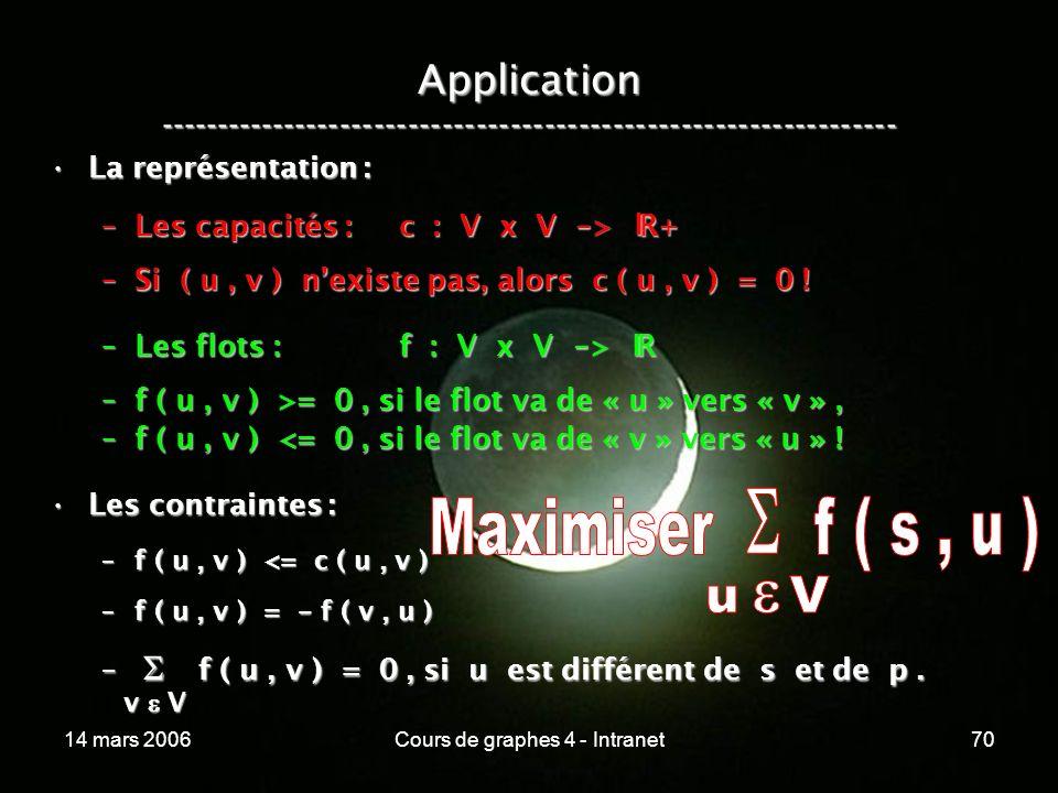 14 mars 2006Cours de graphes 4 - Intranet70 Application ----------------------------------------------------------------- La représentation :La représ
