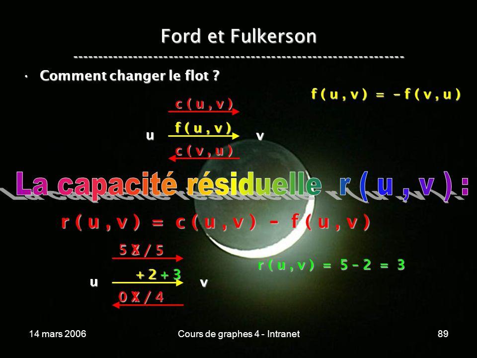 14 mars 2006Cours de graphes 4 - Intranet89 Ford et Fulkerson ----------------------------------------------------------------- Comment changer le flo