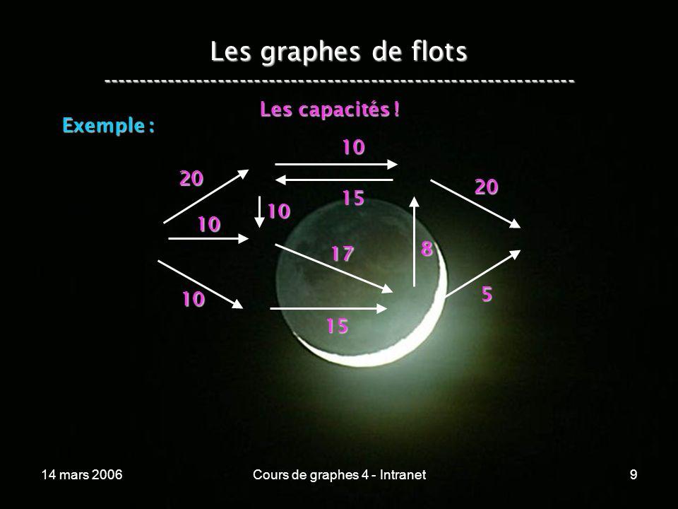 14 mars 2006Cours de graphes 4 - Intranet9 Les graphes de flots ----------------------------------------------------------------- Exemple : 20 10 10 1