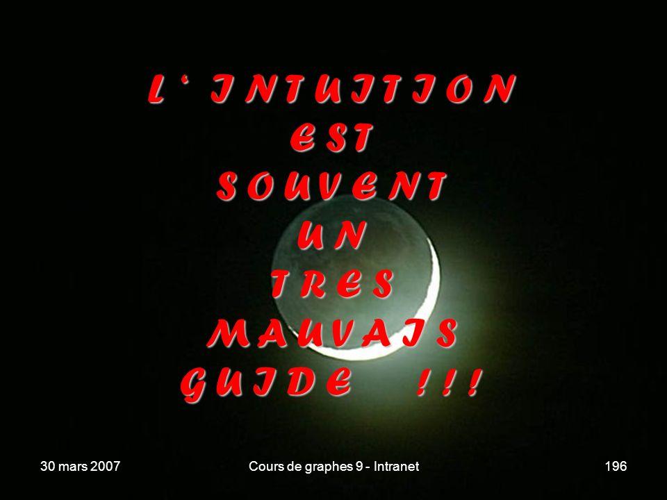 30 mars 2007Cours de graphes 9 - Intranet196 L I N T U I T I O N E S T S O U V E N T U N T R E S M A U V A I S G U I D E ! ! !