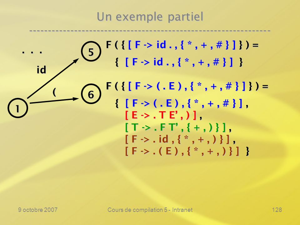 9 octobre 2007Cours de compilation 5 - Intranet128 Un exemple partiel ---------------------------------------------------------------- F ( { [ F -> id