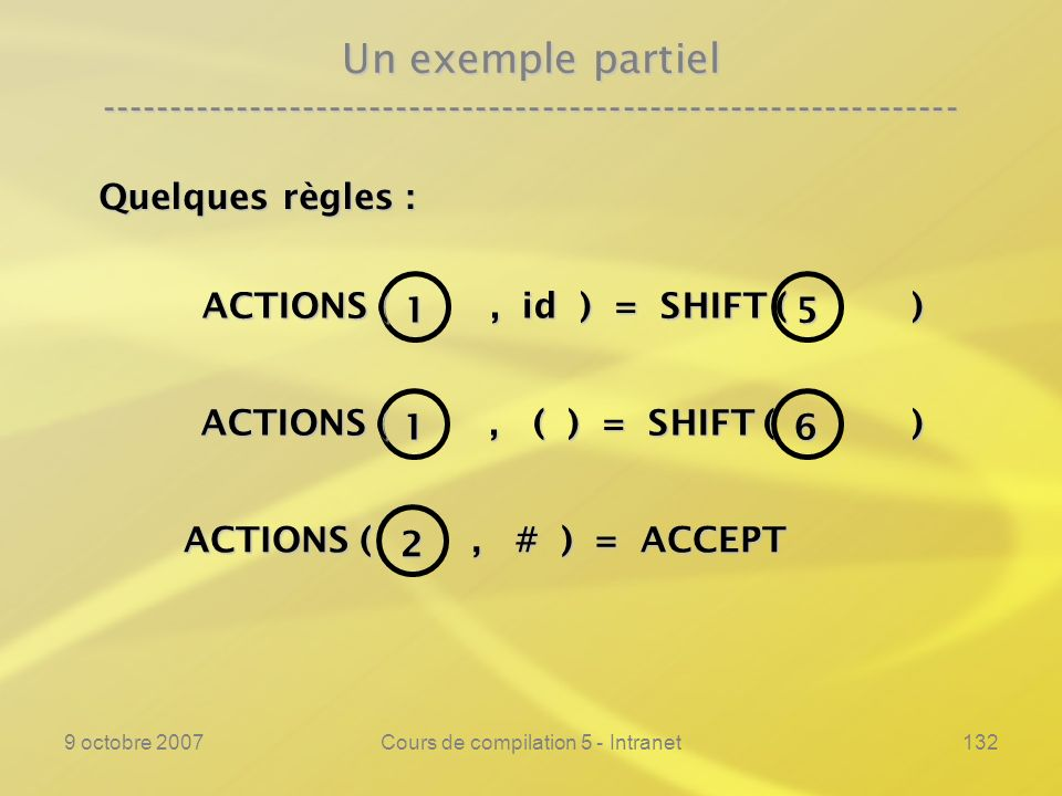 9 octobre 2007Cours de compilation 5 - Intranet132 ACTIONS (, # ) = ACCEPT ACTIONS (, # ) = ACCEPT Un exemple partiel ---------------------------------------------------------------- 1 ACTIONS (, id ) = SHIFT ( ) 5 Quelques règles : 1 ACTIONS (, ( ) = SHIFT ( ) 6 2