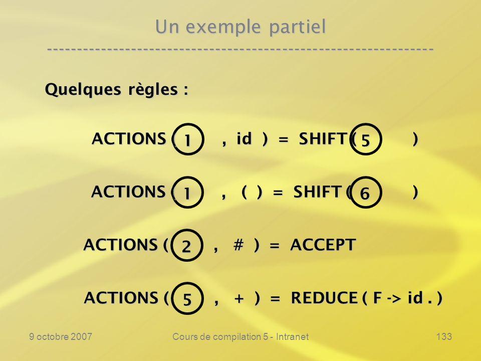 9 octobre 2007Cours de compilation 5 - Intranet133 ACTIONS (, # ) = ACCEPT ACTIONS (, # ) = ACCEPT Un exemple partiel ---------------------------------------------------------------- 1 ACTIONS (, id ) = SHIFT ( ) 5 Quelques règles : 1 ACTIONS (, ( ) = SHIFT ( ) 6 2 ACTIONS (, + ) = REDUCE ( F -> id.