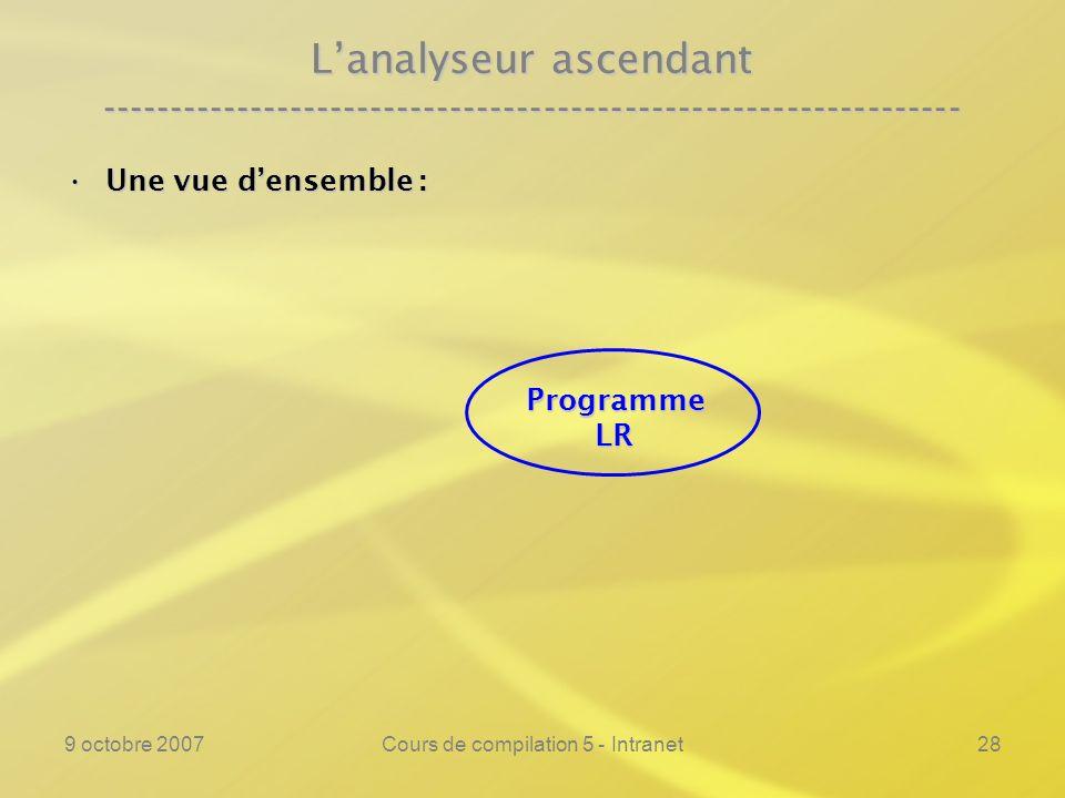 9 octobre 2007Cours de compilation 5 - Intranet29 Lanalyseur ascendant ---------------------------------------------------------------- Une vue densemble :Une vue densemble : ProgrammeLR w = a i #...