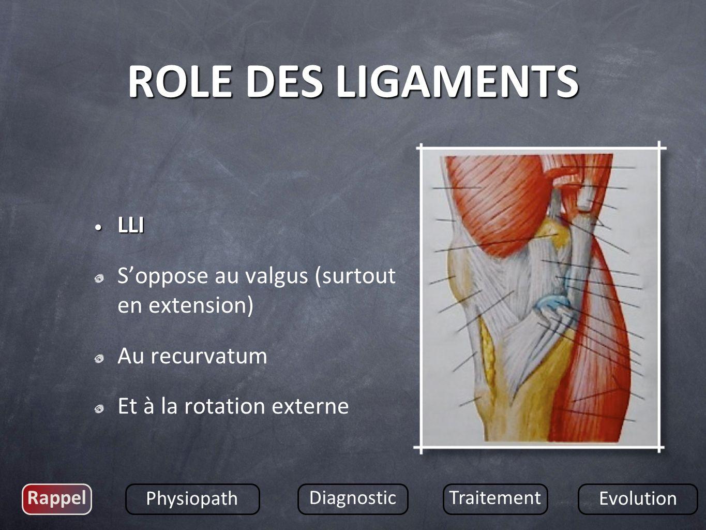 LLI LLI Soppose au valgus (surtout en extension) Au recurvatum Et à la rotation externe Rappel Physiopath DiagnosticTraitement Evolution ROLE DES LIGA