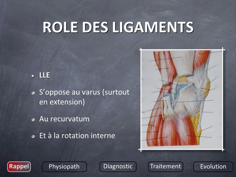 LLE LLE Soppose au varus (surtout en extension) Au recurvatum Et à la rotation interne Rappel Physiopath DiagnosticTraitement Evolution ROLE DES LIGAM
