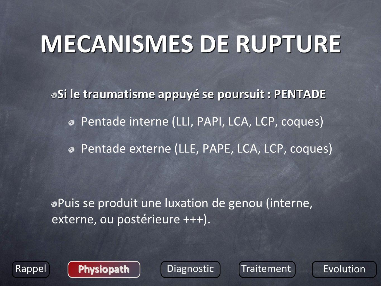 MECANISMES DE RUPTURE Si le traumatisme appuyé se poursuit : PENTADE Pentade interne (LLI, PAPI, LCA, LCP, coques) Pentade externe (LLE, PAPE, LCA, LC