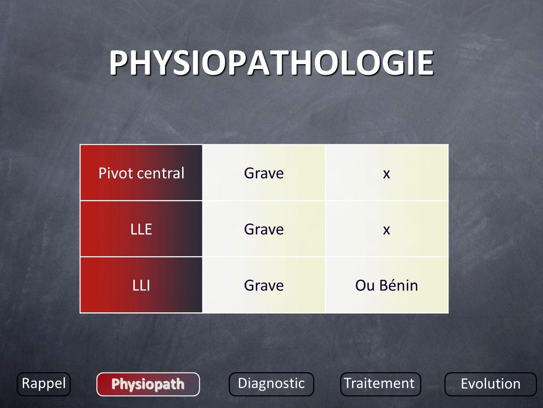 PHYSIOPATHOLOGIE Rappel Physiopath DiagnosticTraitement Evolution Pivot centralGravex LLEGravex LLIGraveOu Bénin
