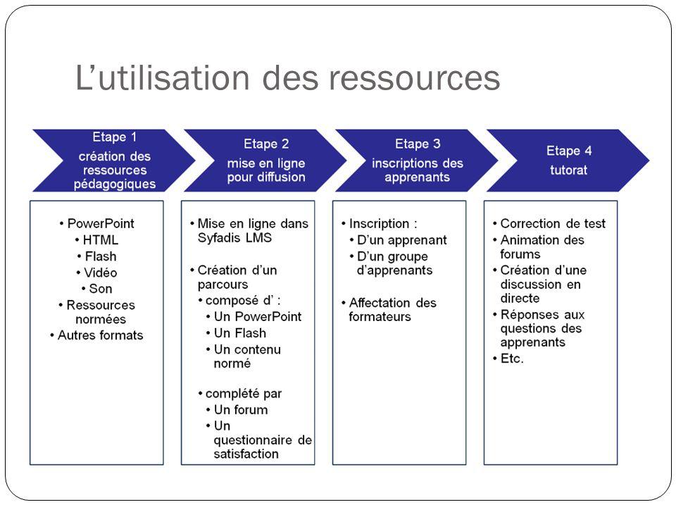 Lutilisation des ressources