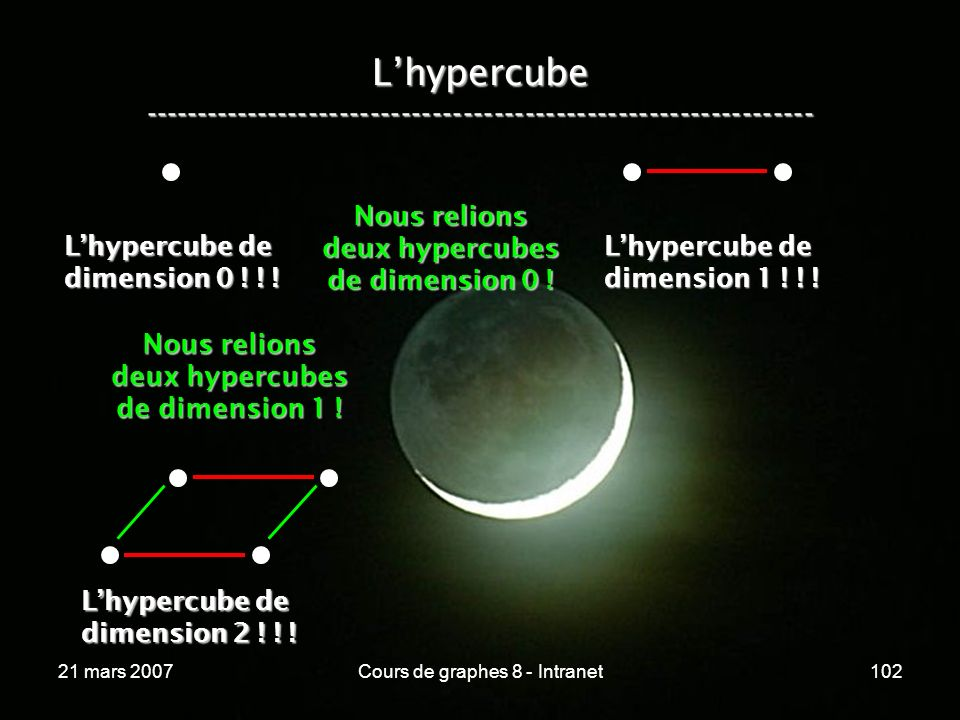 21 mars 2007Cours de graphes 8 - Intranet102 Lhypercube ----------------------------------------------------------------- Lhypercube de dimension 0 !