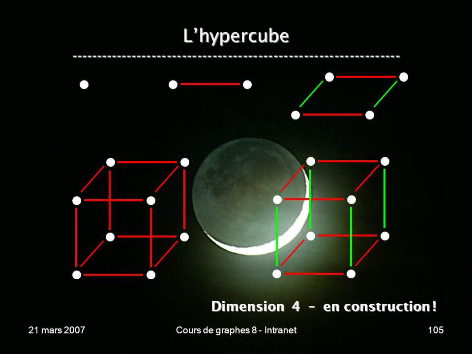21 mars 2007Cours de graphes 8 - Intranet105 Lhypercube ----------------------------------------------------------------- Dimension 4 – en constructio