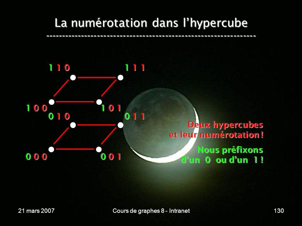 21 mars 2007Cours de graphes 8 - Intranet130 La numérotation dans lhypercube ----------------------------------------------------------------- 0 0 0 0 0 1 0 1 0 0 1 1 1 0 0 1 0 1 1 1 0 1 1 1 Deux hypercubes et leur numérotation .