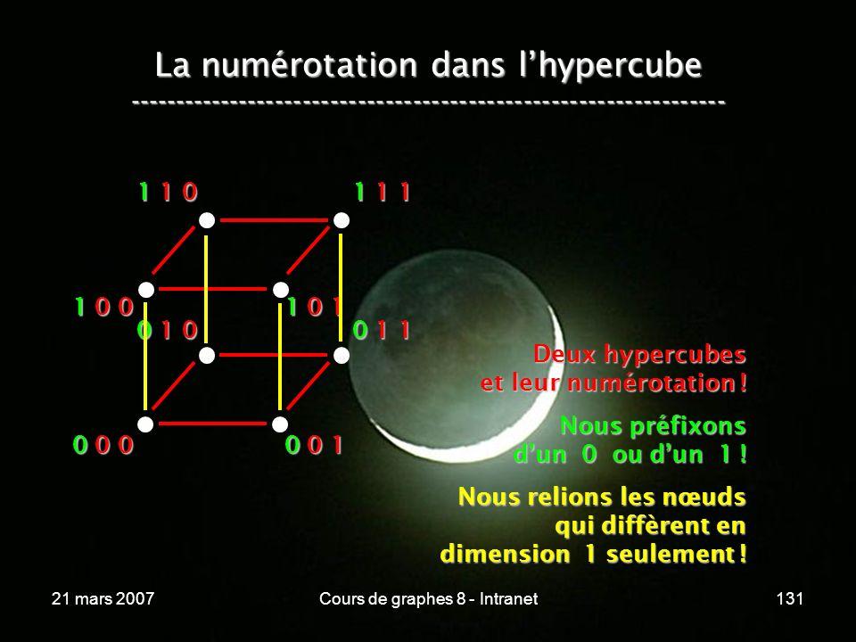 21 mars 2007Cours de graphes 8 - Intranet131 La numérotation dans lhypercube ----------------------------------------------------------------- 0 0 0 0 0 1 0 1 0 0 1 1 1 0 0 1 0 1 1 1 0 1 1 1 Deux hypercubes et leur numérotation .