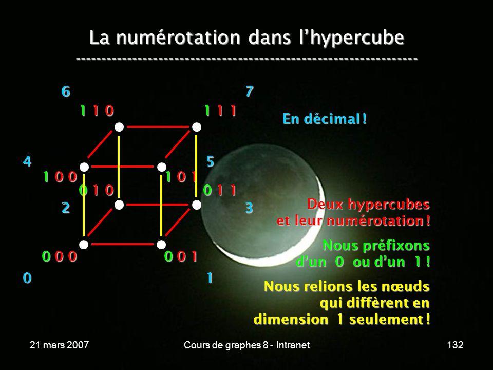 21 mars 2007Cours de graphes 8 - Intranet132 La numérotation dans lhypercube ----------------------------------------------------------------- 0 0 0 0 0 1 0 1 0 0 1 1 1 0 0 1 0 1 1 1 0 1 1 1 Deux hypercubes et leur numérotation .
