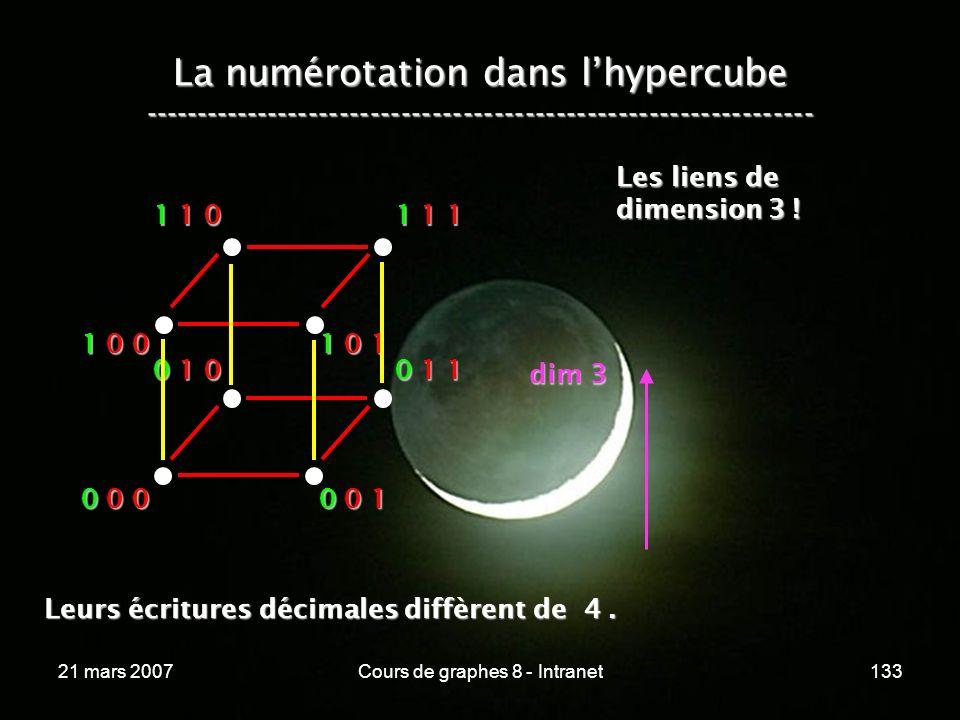 21 mars 2007Cours de graphes 8 - Intranet133 La numérotation dans lhypercube ----------------------------------------------------------------- 0 0 0 0 0 1 0 1 0 0 1 1 1 0 0 1 0 1 1 1 0 1 1 1 Les liens de dimension 3 .