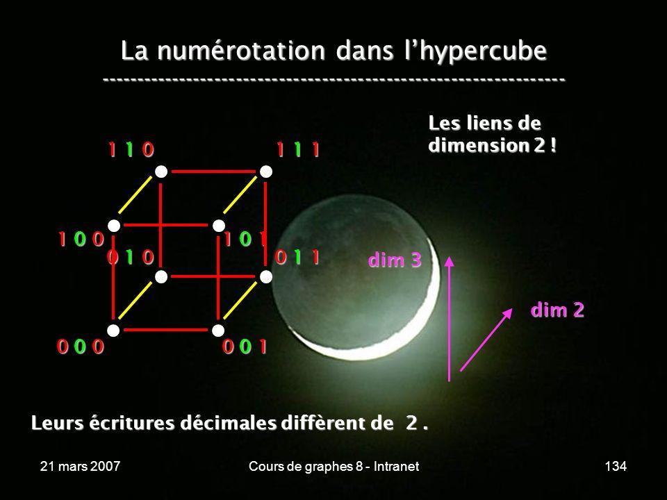 21 mars 2007Cours de graphes 8 - Intranet134 La numérotation dans lhypercube ----------------------------------------------------------------- 0 0 0 0 0 1 0 1 0 0 1 1 1 0 0 1 0 1 1 1 0 1 1 1 Les liens de dimension 2 .