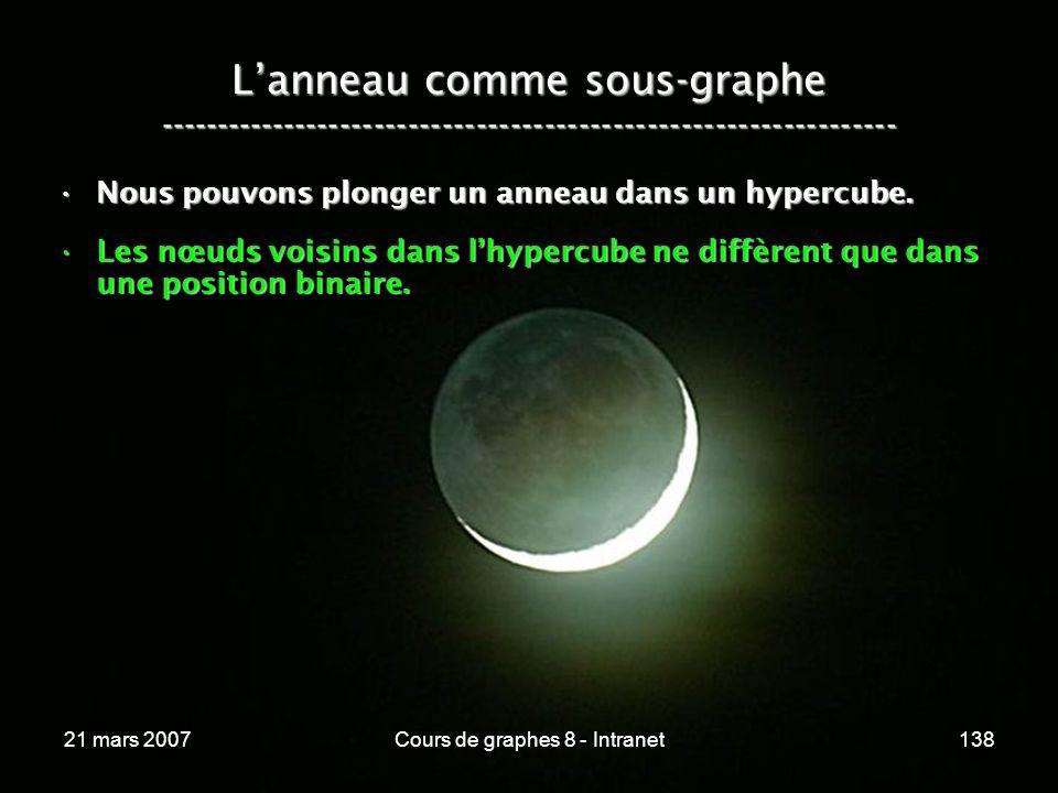 21 mars 2007Cours de graphes 8 - Intranet138 Lanneau comme sous-graphe ----------------------------------------------------------------- Nous pouvons plonger un anneau dans un hypercube.Nous pouvons plonger un anneau dans un hypercube.