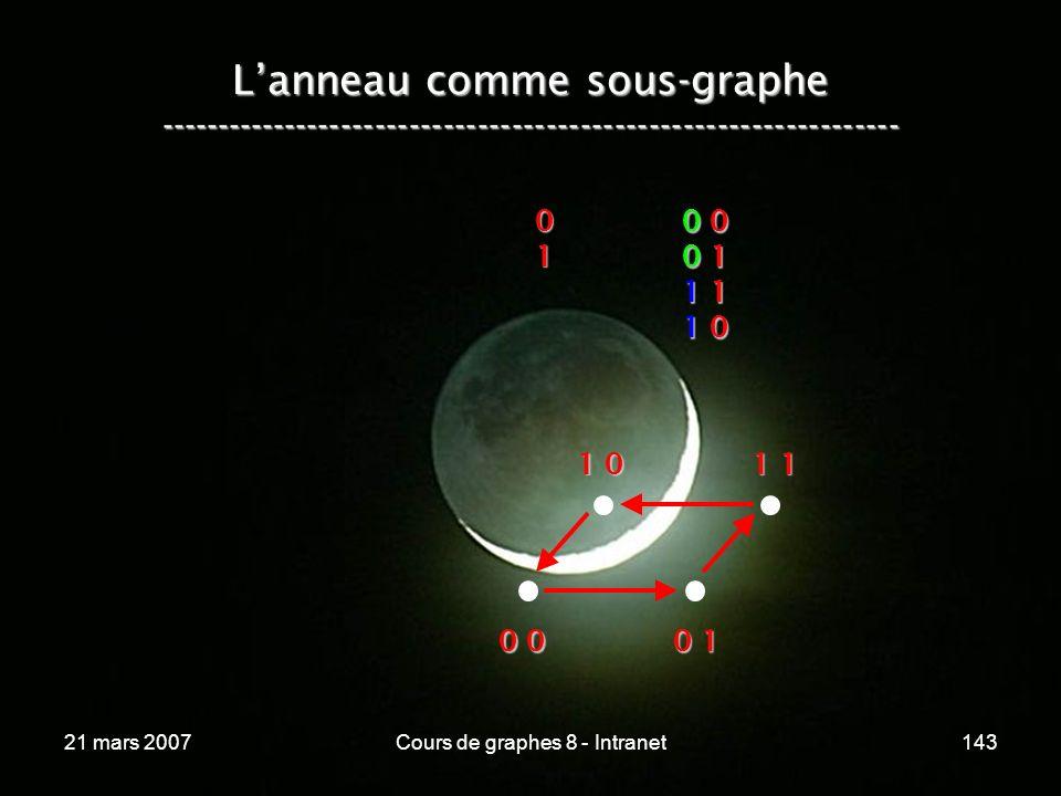 21 mars 2007Cours de graphes 8 - Intranet143 Lanneau comme sous-graphe ----------------------------------------------------------------- 01 0 00 00 10 11 11 11 01 00 00 00 10 11 11 11 01 0 0 0 0 1 1 0 1 1