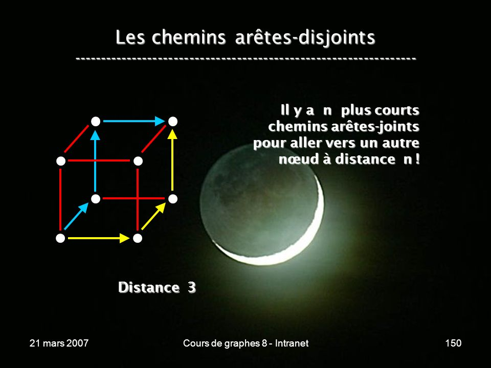 21 mars 2007Cours de graphes 8 - Intranet150 Les chemins arêtes-disjoints ----------------------------------------------------------------- Il y a n plus courts chemins arêtes-joints pour aller vers un autre nœud à distance n .