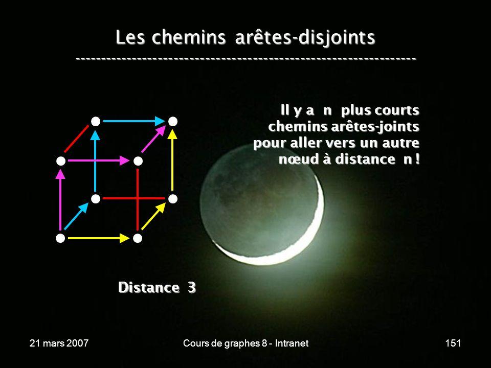 21 mars 2007Cours de graphes 8 - Intranet151 Les chemins arêtes-disjoints ----------------------------------------------------------------- Il y a n plus courts chemins arêtes-joints pour aller vers un autre nœud à distance n .