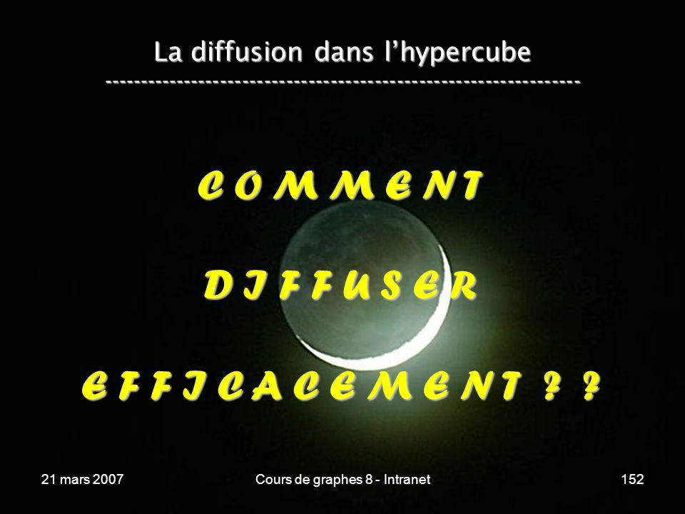 21 mars 2007Cours de graphes 8 - Intranet152 La diffusion dans lhypercube ----------------------------------------------------------------- C O M M E N T D I F F U S E R E F F I C A C E M E N T .