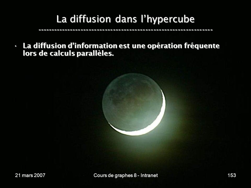 21 mars 2007Cours de graphes 8 - Intranet153 La diffusion dans lhypercube ----------------------------------------------------------------- La diffusion dinformation est une opération fréquente lors de calculs parallèles.La diffusion dinformation est une opération fréquente lors de calculs parallèles.