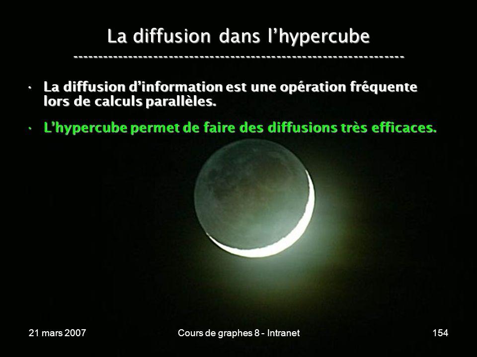 21 mars 2007Cours de graphes 8 - Intranet154 La diffusion dans lhypercube ----------------------------------------------------------------- La diffusion dinformation est une opération fréquente lors de calculs parallèles.La diffusion dinformation est une opération fréquente lors de calculs parallèles.