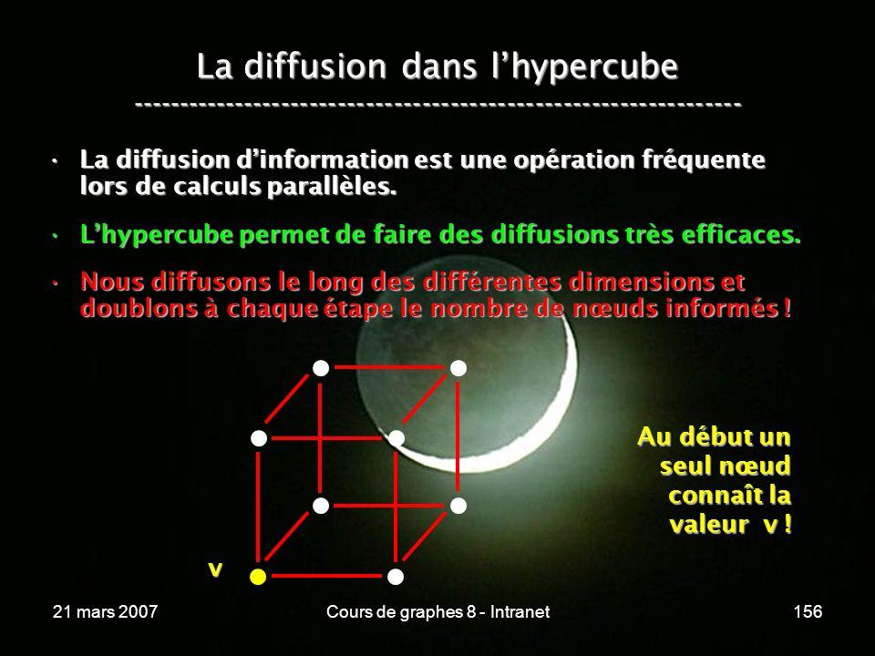 21 mars 2007Cours de graphes 8 - Intranet156 La diffusion dans lhypercube ----------------------------------------------------------------- La diffusion dinformation est une opération fréquente lors de calculs parallèles.La diffusion dinformation est une opération fréquente lors de calculs parallèles.