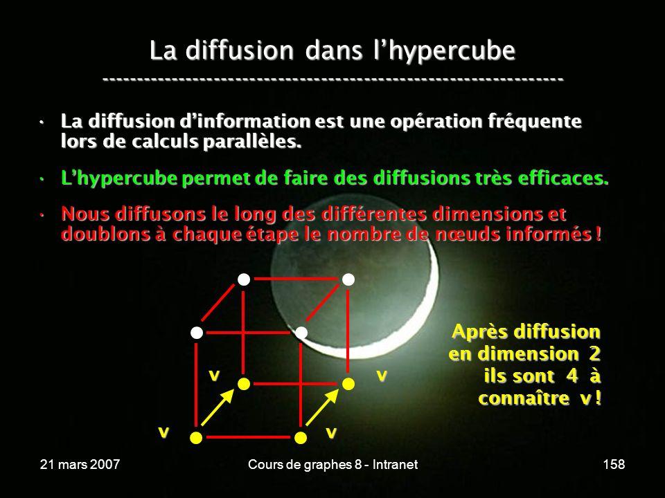 21 mars 2007Cours de graphes 8 - Intranet158 La diffusion dans lhypercube ----------------------------------------------------------------- La diffusion dinformation est une opération fréquente lors de calculs parallèles.La diffusion dinformation est une opération fréquente lors de calculs parallèles.