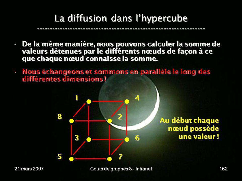 21 mars 2007Cours de graphes 8 - Intranet162 La diffusion dans lhypercube ----------------------------------------------------------------- De la même manière, nous pouvons calculer la somme de valeurs détenues par le différents nœuds de façon à ce que chaque nœud connaisse la somme.De la même manière, nous pouvons calculer la somme de valeurs détenues par le différents nœuds de façon à ce que chaque nœud connaisse la somme.