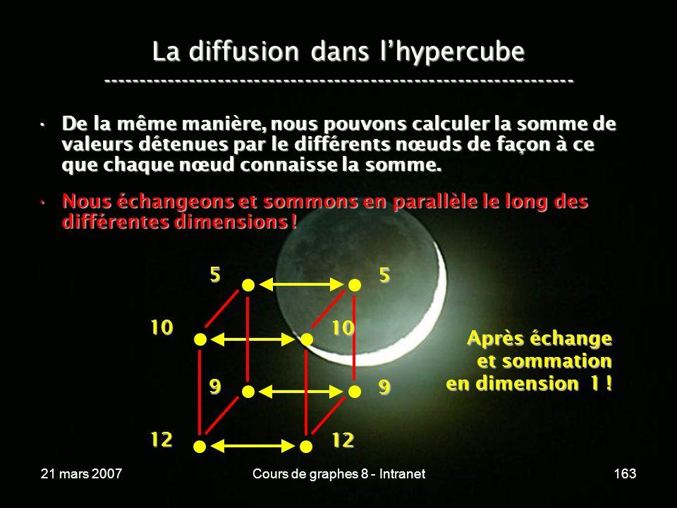 21 mars 2007Cours de graphes 8 - Intranet163 La diffusion dans lhypercube ----------------------------------------------------------------- De la même manière, nous pouvons calculer la somme de valeurs détenues par le différents nœuds de façon à ce que chaque nœud connaisse la somme.De la même manière, nous pouvons calculer la somme de valeurs détenues par le différents nœuds de façon à ce que chaque nœud connaisse la somme.