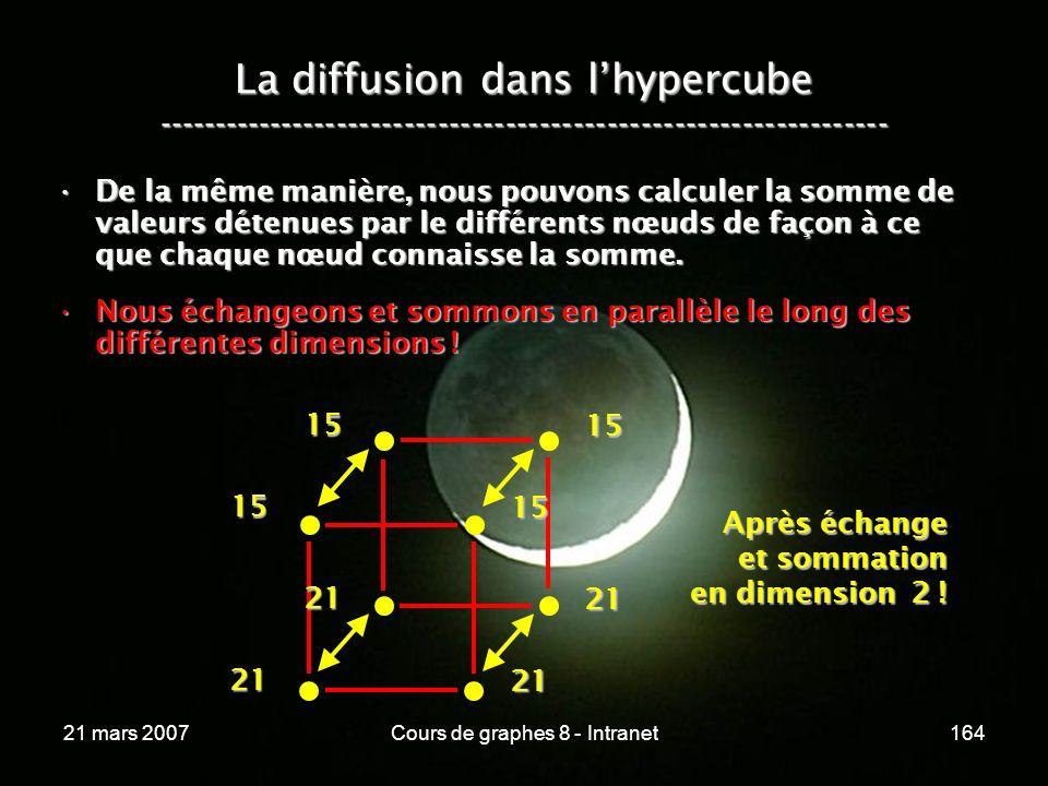 21 mars 2007Cours de graphes 8 - Intranet164 La diffusion dans lhypercube ----------------------------------------------------------------- De la même manière, nous pouvons calculer la somme de valeurs détenues par le différents nœuds de façon à ce que chaque nœud connaisse la somme.De la même manière, nous pouvons calculer la somme de valeurs détenues par le différents nœuds de façon à ce que chaque nœud connaisse la somme.