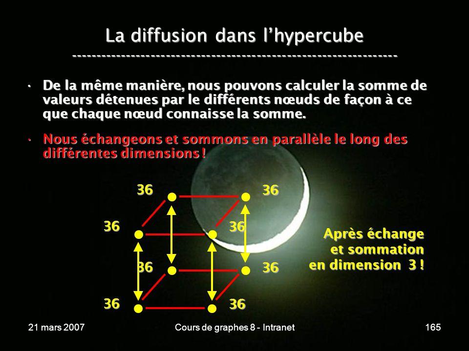 21 mars 2007Cours de graphes 8 - Intranet165 La diffusion dans lhypercube ----------------------------------------------------------------- De la même manière, nous pouvons calculer la somme de valeurs détenues par le différents nœuds de façon à ce que chaque nœud connaisse la somme.De la même manière, nous pouvons calculer la somme de valeurs détenues par le différents nœuds de façon à ce que chaque nœud connaisse la somme.