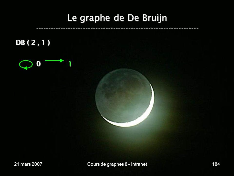 21 mars 2007Cours de graphes 8 - Intranet184 Le graphe de De Bruijn ----------------------------------------------------------------- 0 1 DB ( 2, 1 )