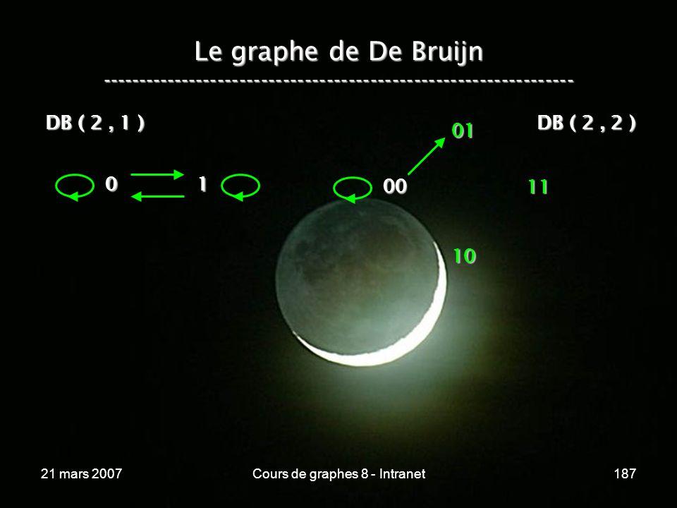 21 mars 2007Cours de graphes 8 - Intranet187 Le graphe de De Bruijn ----------------------------------------------------------------- 0 1 DB ( 2, 1 ) 00 11 01 10 DB ( 2, 2 )