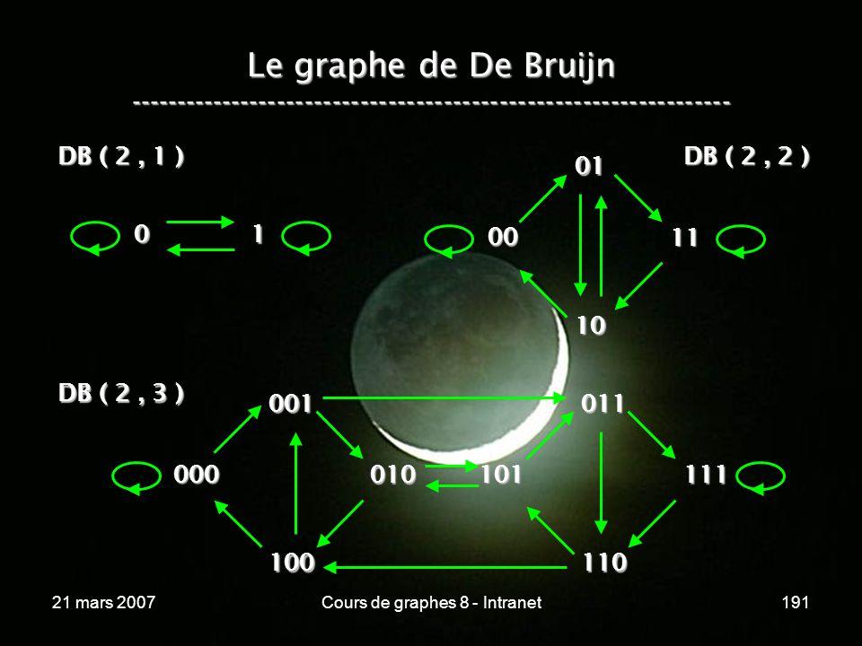 21 mars 2007Cours de graphes 8 - Intranet191 Le graphe de De Bruijn ----------------------------------------------------------------- 0 1 DB ( 2, 1 ) 00 11 01 10 DB ( 2, 2 ) DB ( 2, 3 ) 000 001 100 111 011 110 010 101