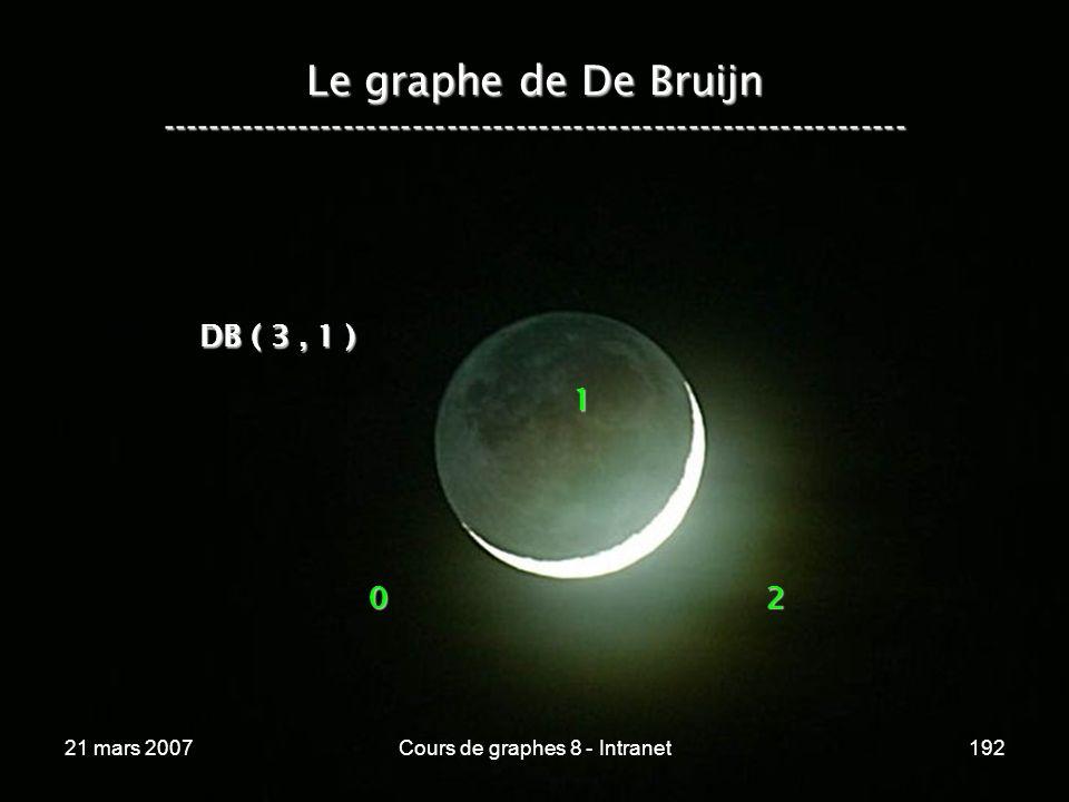 21 mars 2007Cours de graphes 8 - Intranet192 Le graphe de De Bruijn ----------------------------------------------------------------- 02 DB ( 3, 1 ) 1