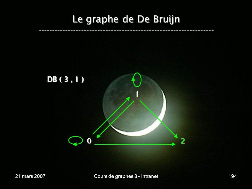 21 mars 2007Cours de graphes 8 - Intranet194 Le graphe de De Bruijn ----------------------------------------------------------------- 02 DB ( 3, 1 ) 1