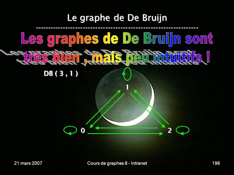 21 mars 2007Cours de graphes 8 - Intranet196 Le graphe de De Bruijn ----------------------------------------------------------------- 02 DB ( 3, 1 ) 1