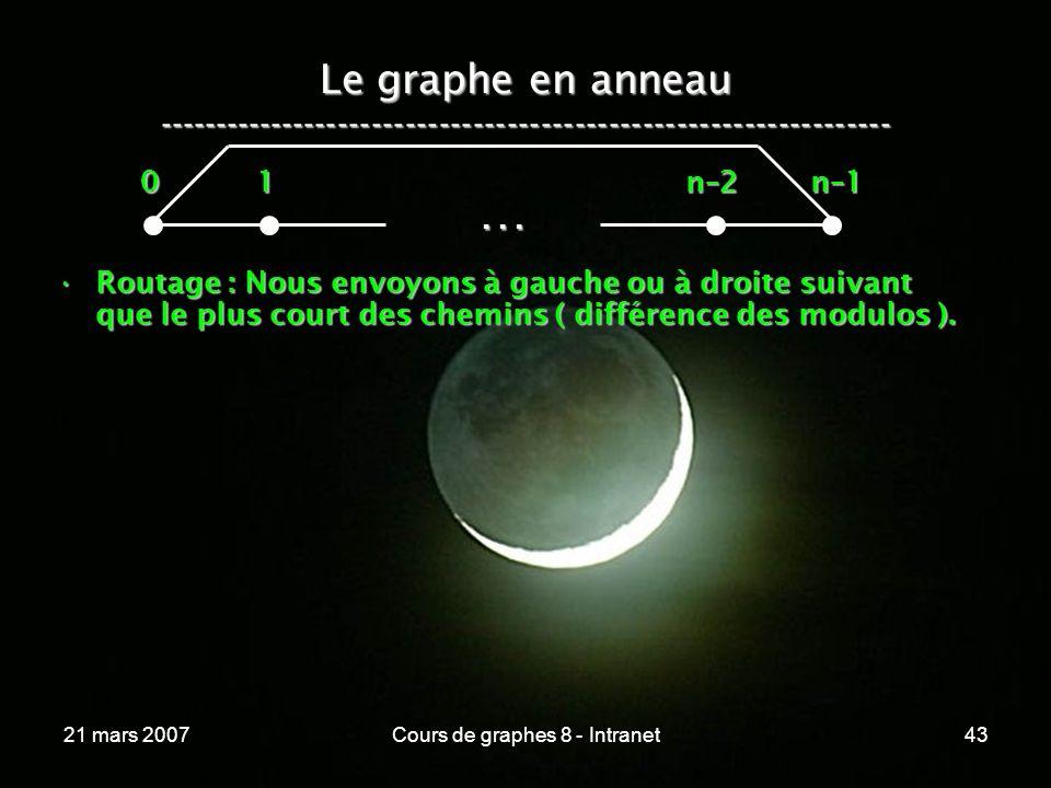 21 mars 2007Cours de graphes 8 - Intranet43 Le graphe en anneau -----------------------------------------------------------------...